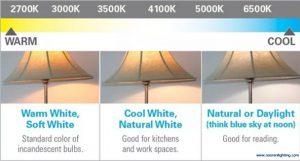 رنگ و دمای نور LED