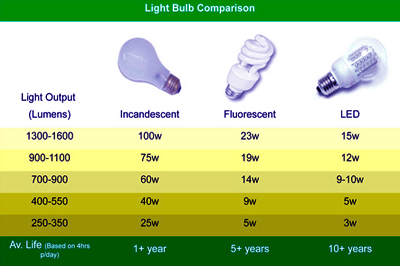 جایگزینی لامپ LED و معمولی