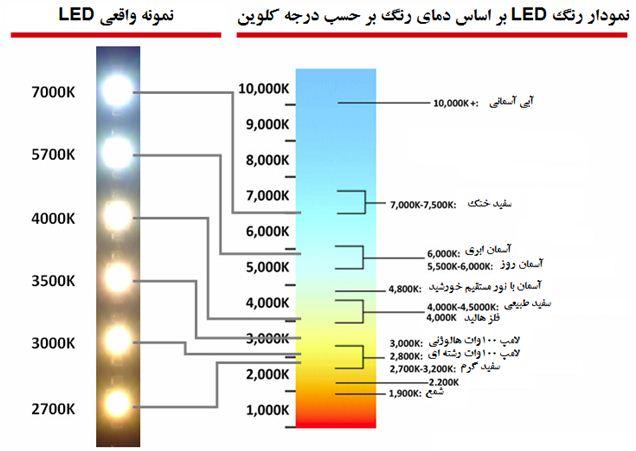 نمودار رنگ LED بر اساس دمای رنگ به همراه نمونه واقعی