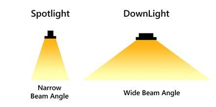 تفاوت نور اسپات و دانلایت