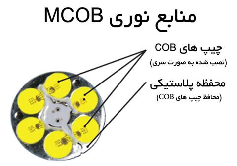 منابع نوری MCOB